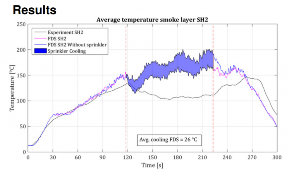 Onderzoeksrapportage: Cooling of a hot smoke layer by a sprinkler spray